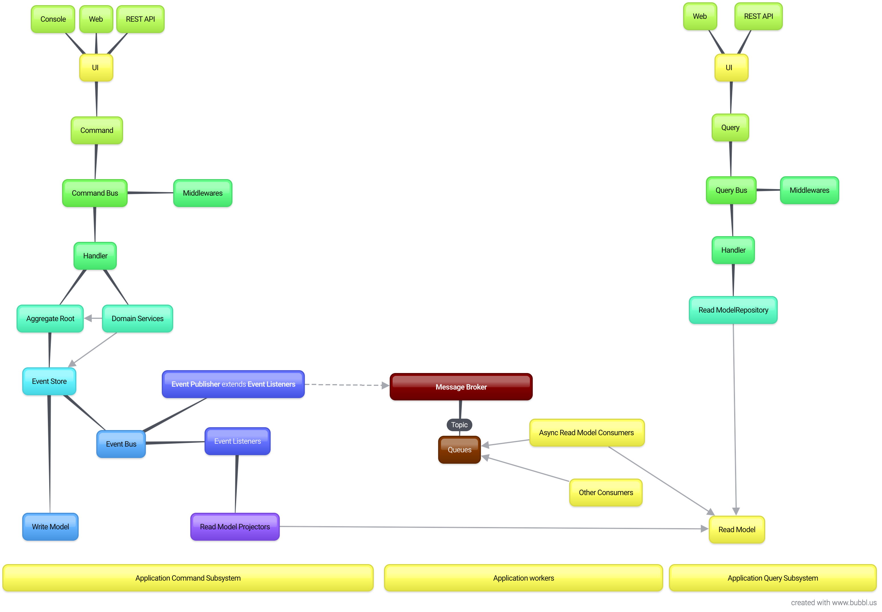 symfony-5-es-cqrs-boilerplate