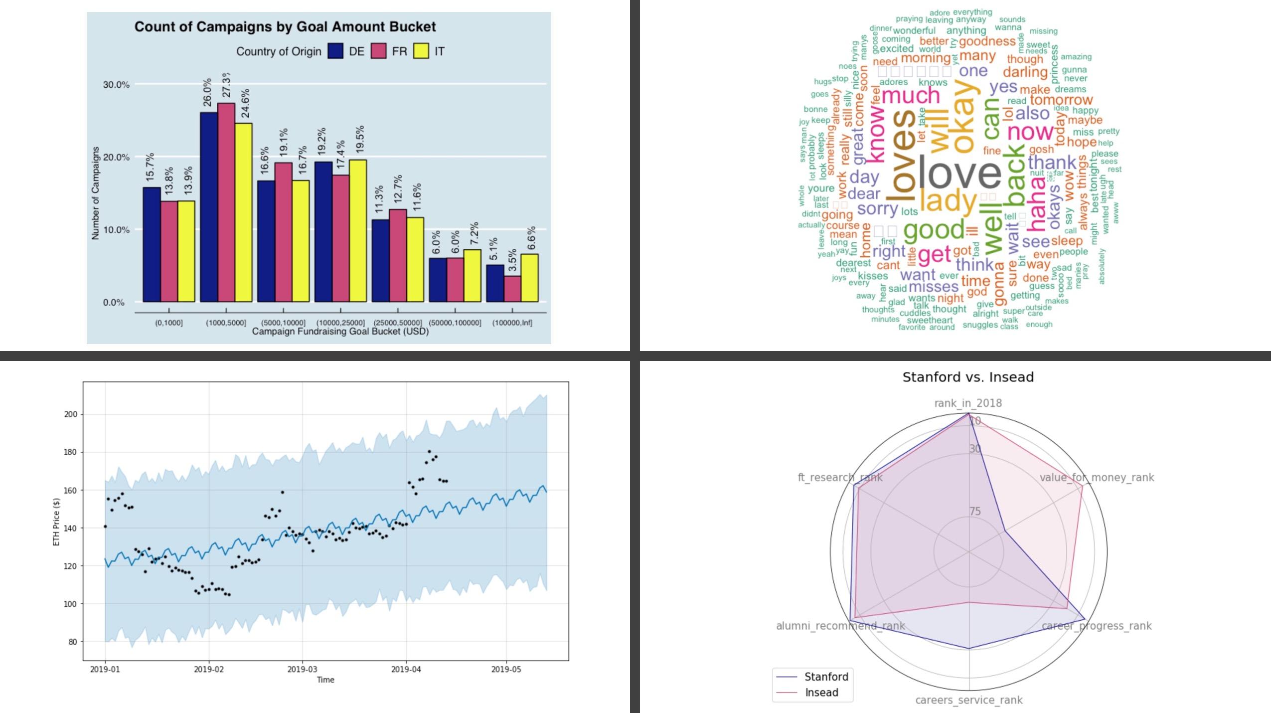 data-science-toolkit