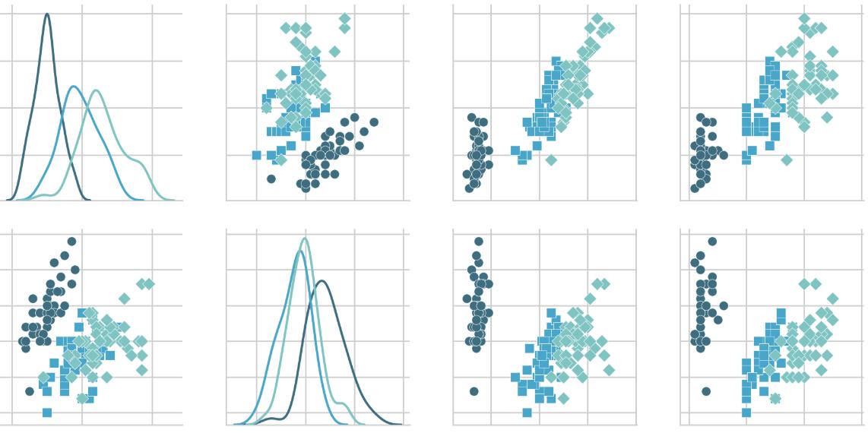 GitHub - RitRa/Project2018-iris: Fisher's Iris data set analysis