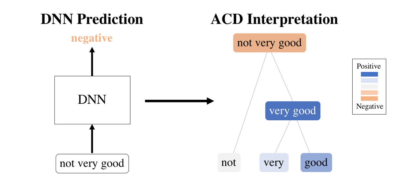 hierarchical-dnn-interpretations