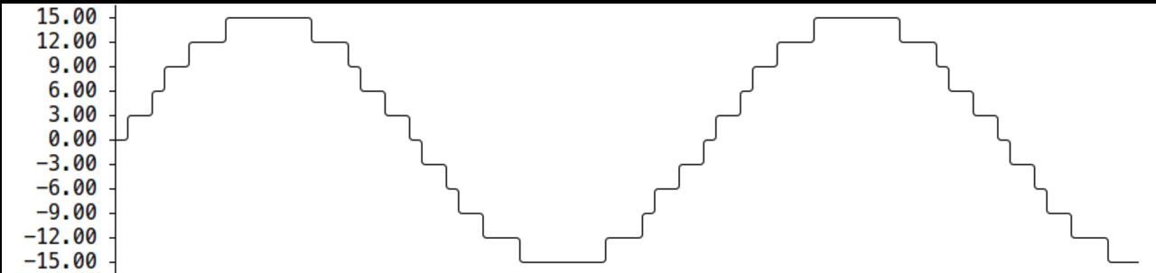 asciigraph