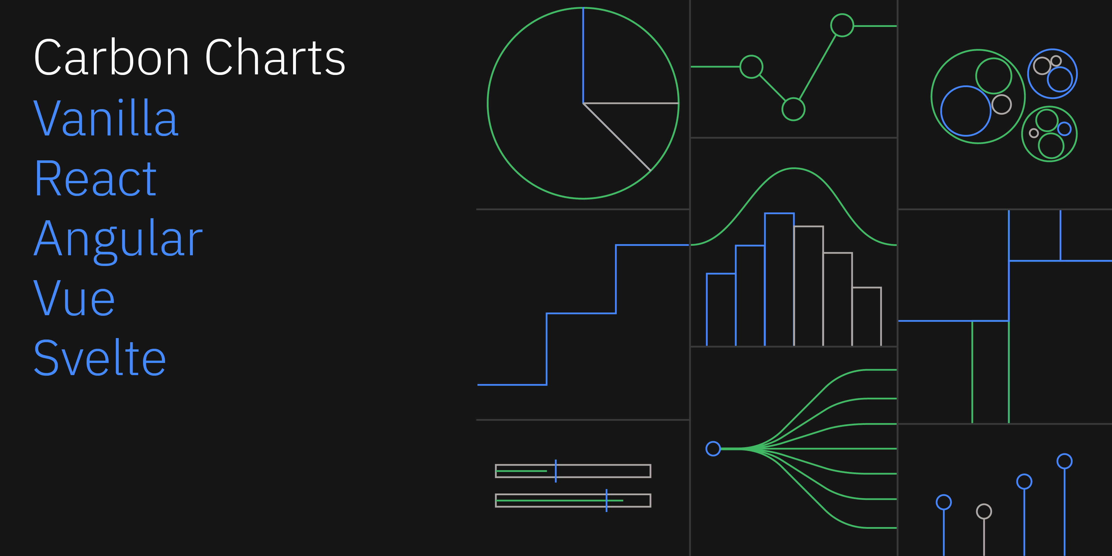 carbon-charts