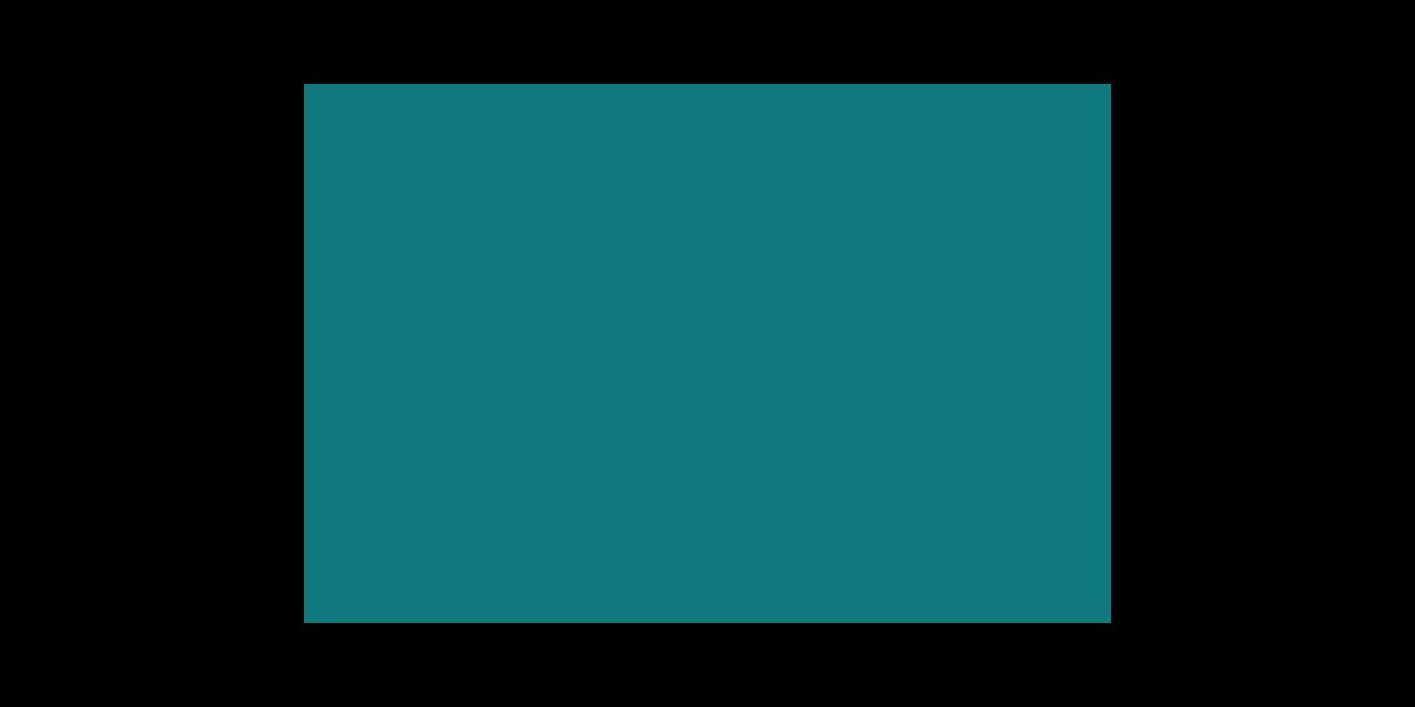 sp-dev-training-spfx-webpart-proppane/Lab md at master