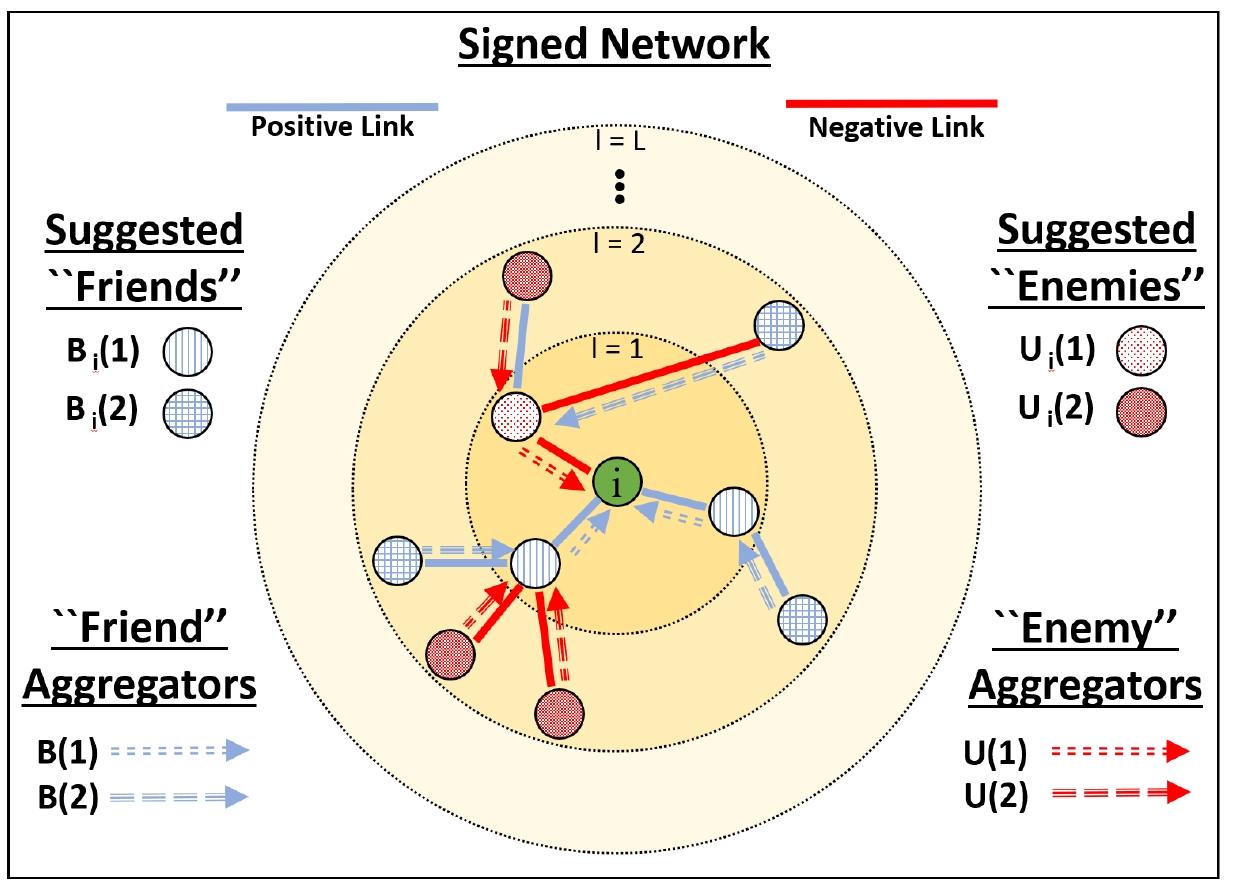 GitHub - benedekrozemberczki/SGCN: A PyTorch implementation