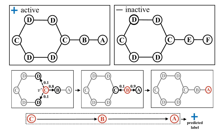 GitHub - benedekrozemberczki/GAM: A PyTorch implementation of