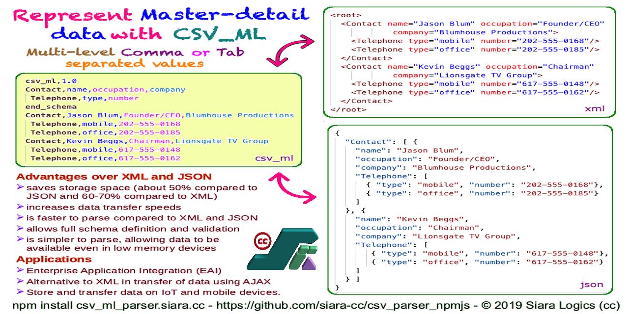 csv-converter · GitHub Topics · GitHub