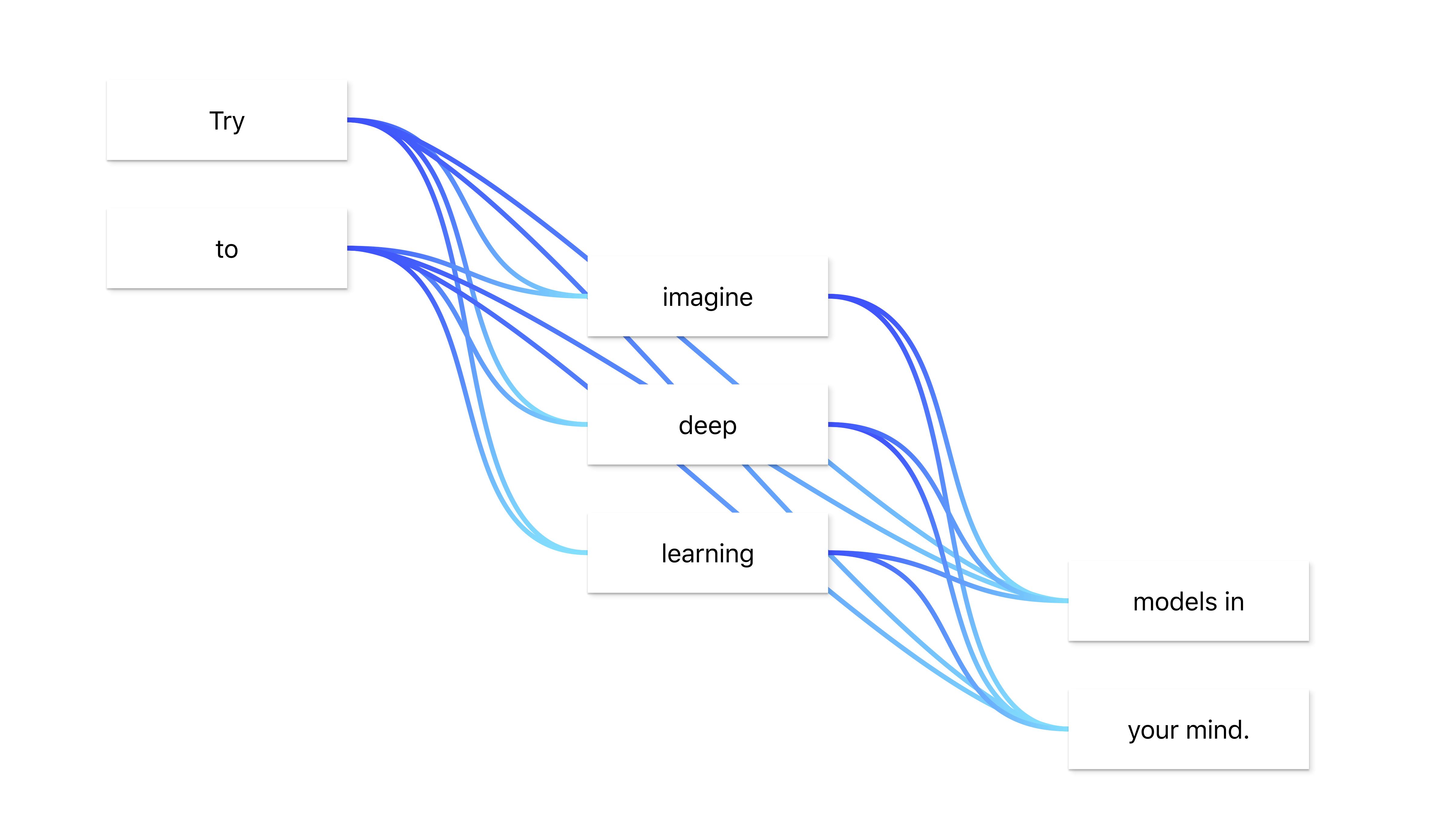 flowchart · GitHub Topics · GitHub