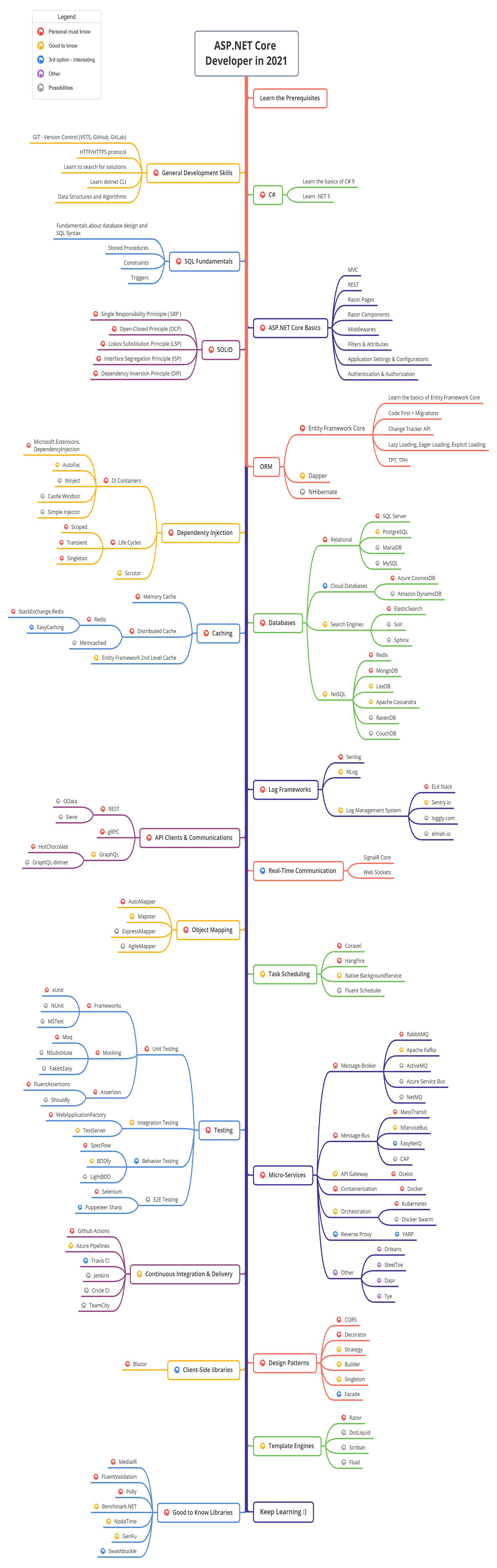 GitHub   MoienTajik/AspNetCore Developer Roadmap Roadmap to ...