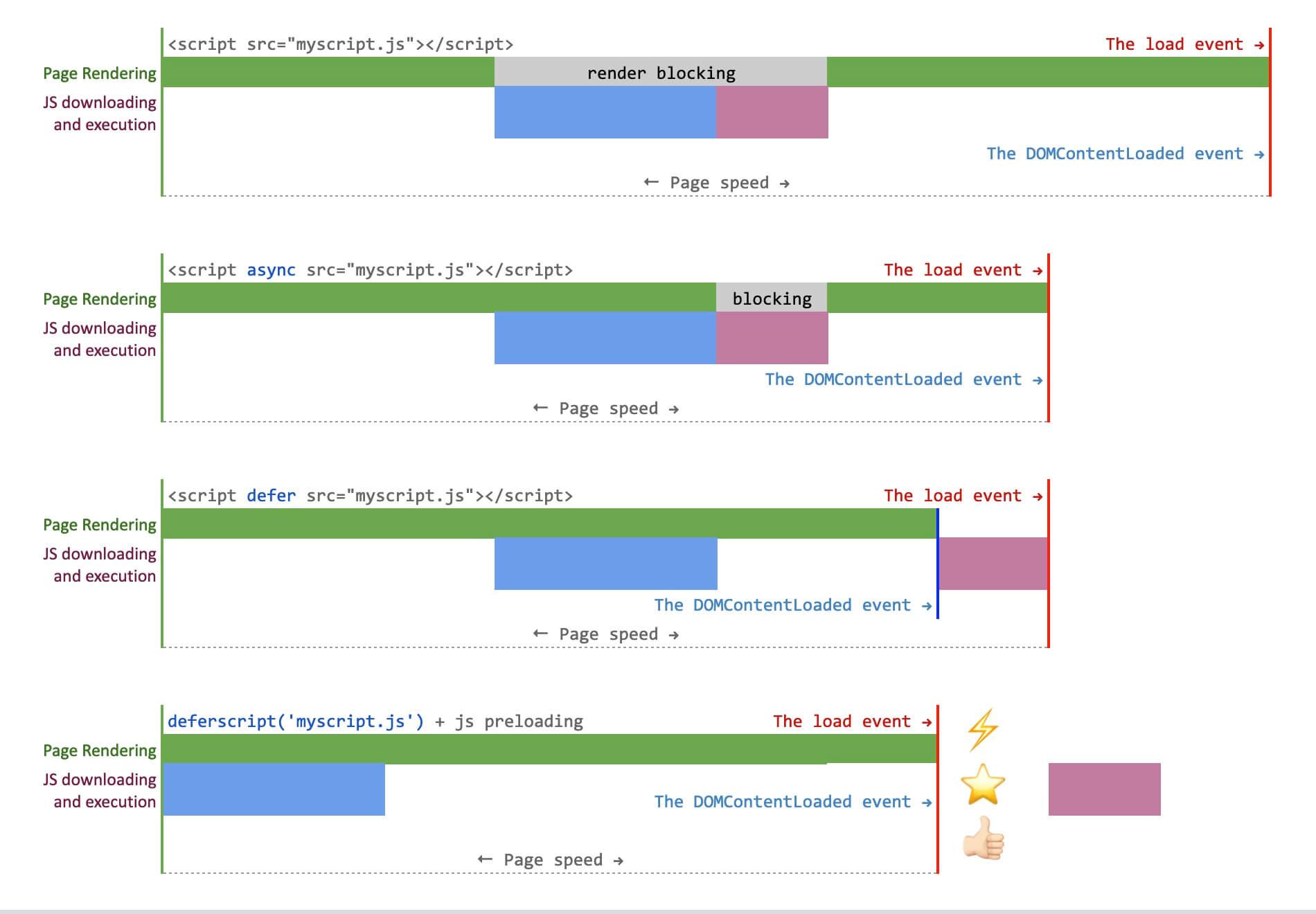 Javascript hashmap