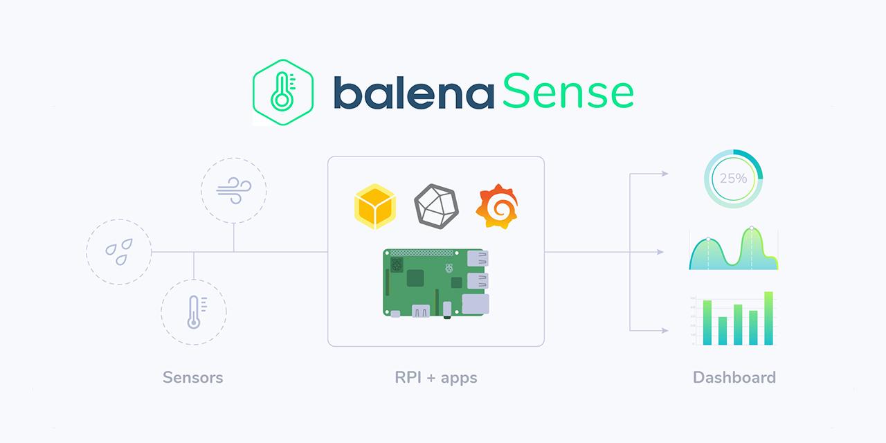 sense-hat · GitHub Topics · GitHub
