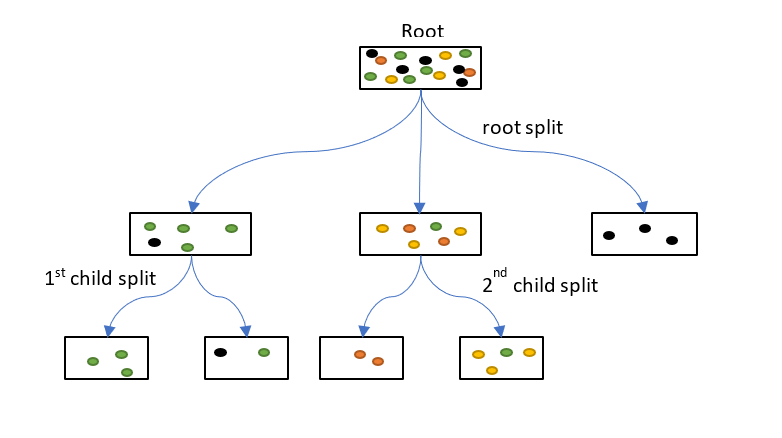 decision-tree-classifier · GitHub Topics · GitHub