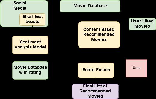 movie-recommendation · GitHub Topics · GitHub