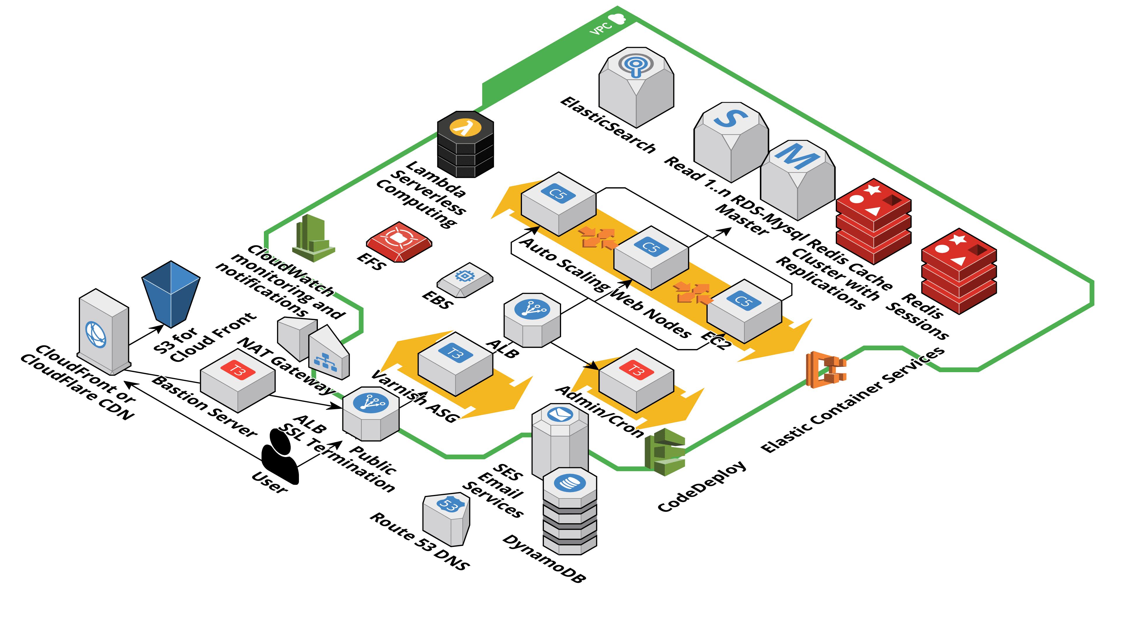GitHub   Genaker/TerraformMagentoCloud AWS Magento 20 cloud ...