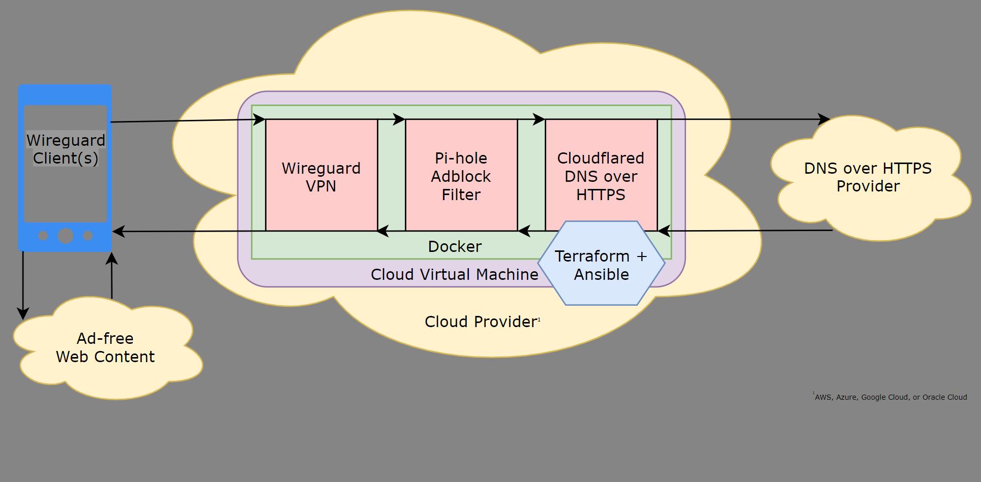 cloudblock