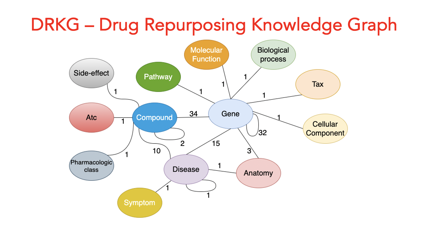 GitHub - gnn4dr/DRKG: A knowledge graph and a set of tools ...