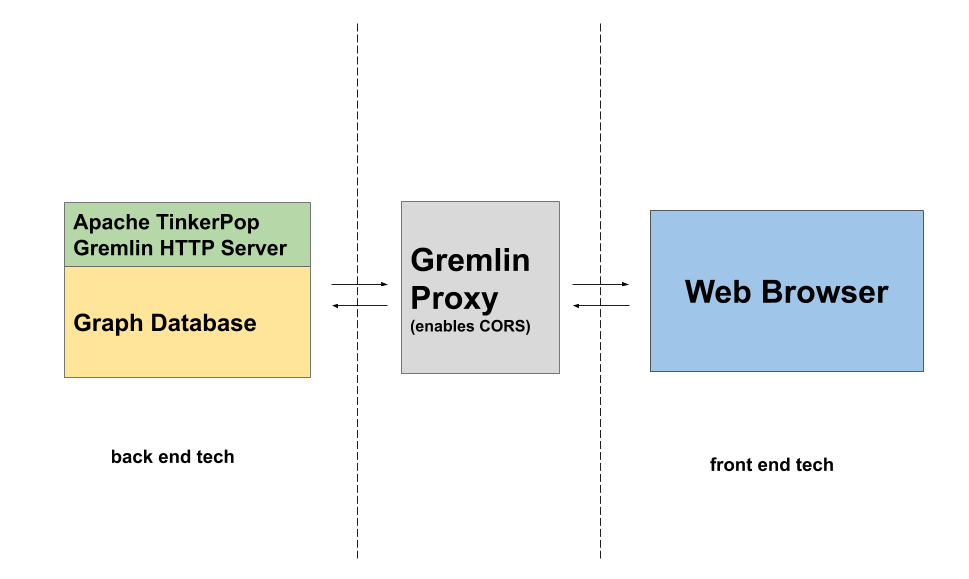 Gremlin Proxy