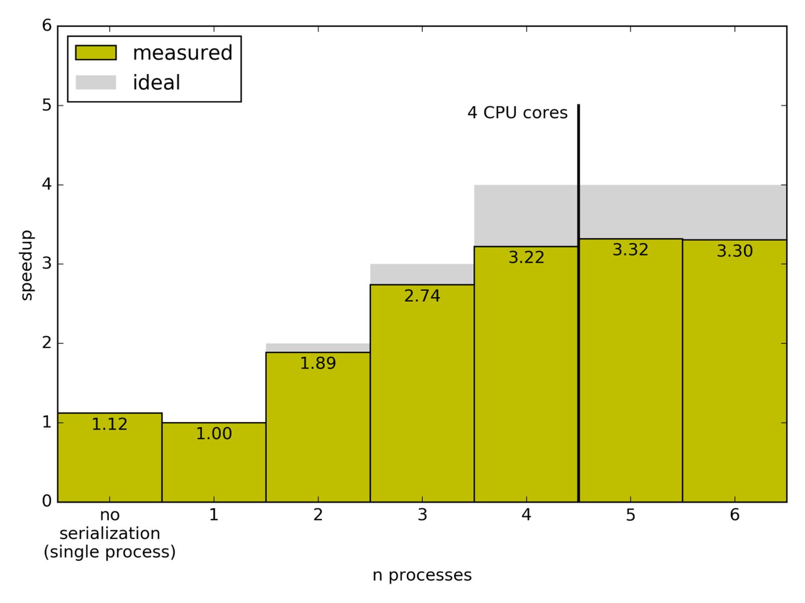 GitHub - svenkreiss/pysparkling: A pure Python implementation of
