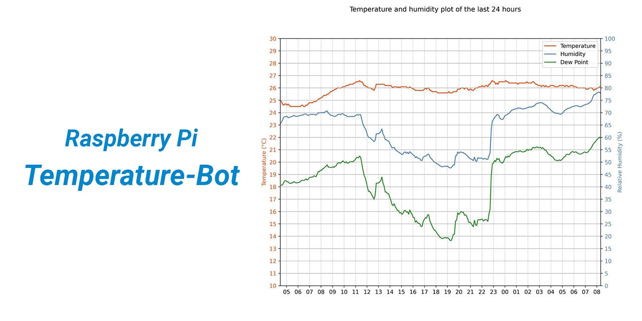 raspy-temperature-bot