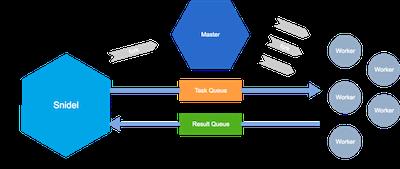 multiprocessing · GitHub Topics · GitHub