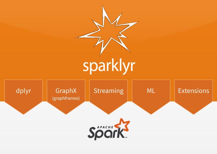 GitHub - rstudio/sparklyr: R interface for Apache Spark