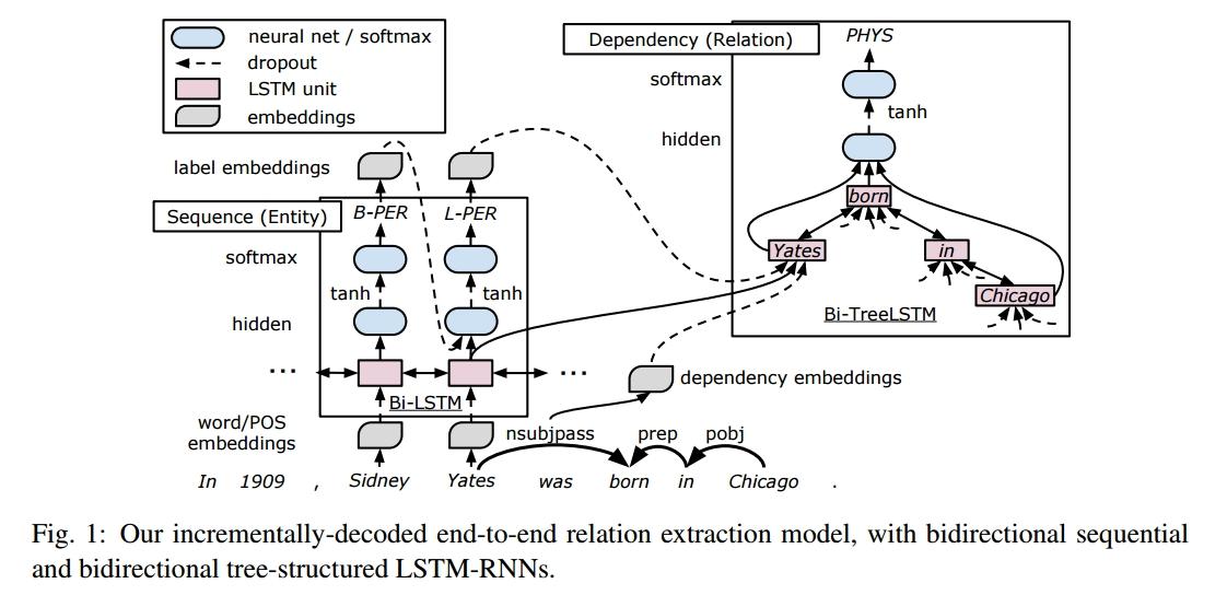 Relation-Classification-using-Bidirectional-LSTM-Tree