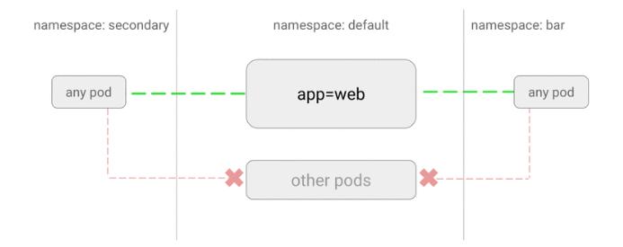 GitHub - ahmetb/kubernetes-network-policy-recipes: Example recipes